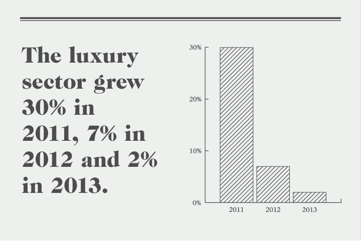 Is the Party Over for Luxury Brands in China?